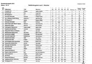 Kieler Woche 2012 Ergebnisse