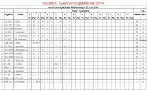 Yardstick-Ergebnisliste per 20.06.2014