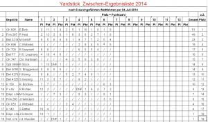 Yardstick-Ergebnisliste per 04.07.2014