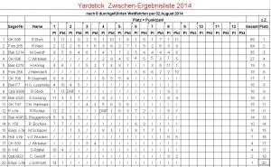 Yardstick-Ergebnisliste per 02.08.2014