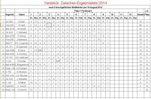 Yardstick-Ergebnisliste per 15.08.2014