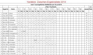 Yardstick-Ergebnisliste per 18.07.2014