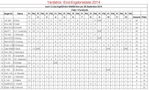 Yardstick-End-Ergebnisliste per 26.09.2014