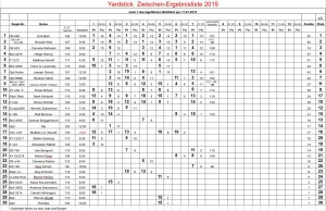 Yardsticktabelle-2015-07-17