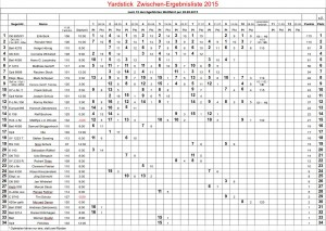 Yardsticktabelle-2015-08-28