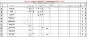 Yardstick 2016-07-01 Schotten