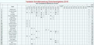 Yardstick 2016-07-15 Schotten