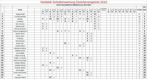Yardstick 2016-07-29 Schotten