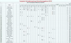Yardstick Schotten 2016-08-26
