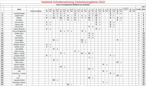 yardstick-2016-09-09-schotten